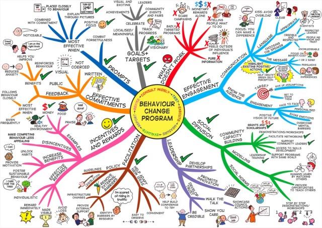 Behaviour-change-program